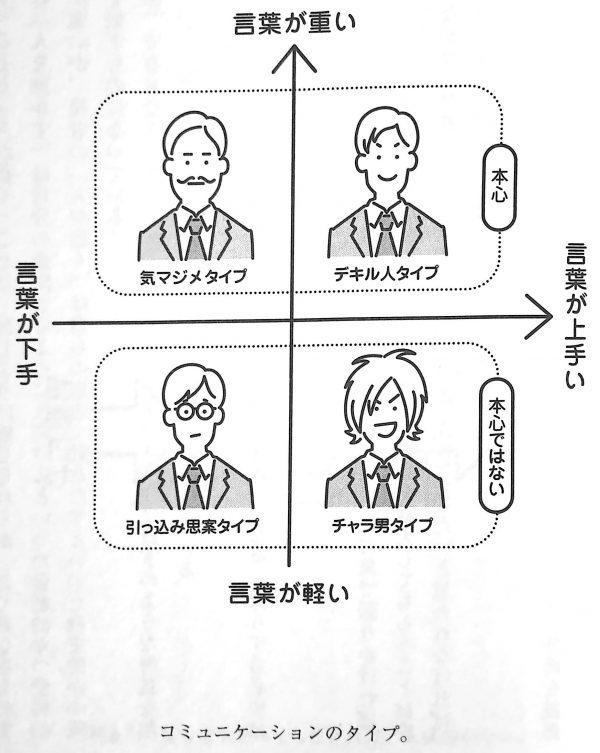 図1.コミュニケーションのタイプ。
